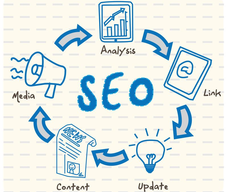 How to Create SEO (Search Engine Optimized Content)